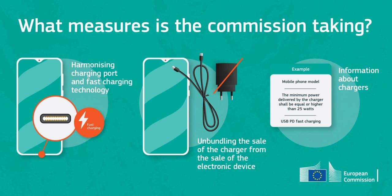 قانون اتحادیه اروپا برای استفاده از پورت USB-C
